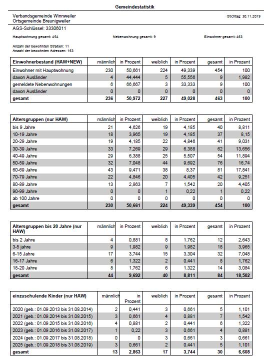 1_Gemeindestatistik-2019
