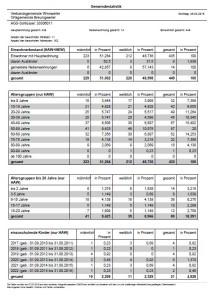 Statistik Seite 1